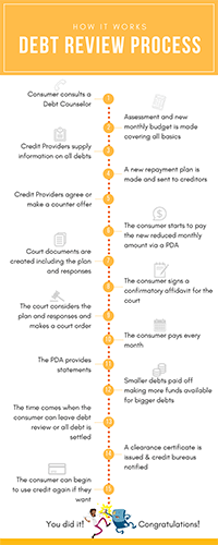 How Debt Review Works Infographic